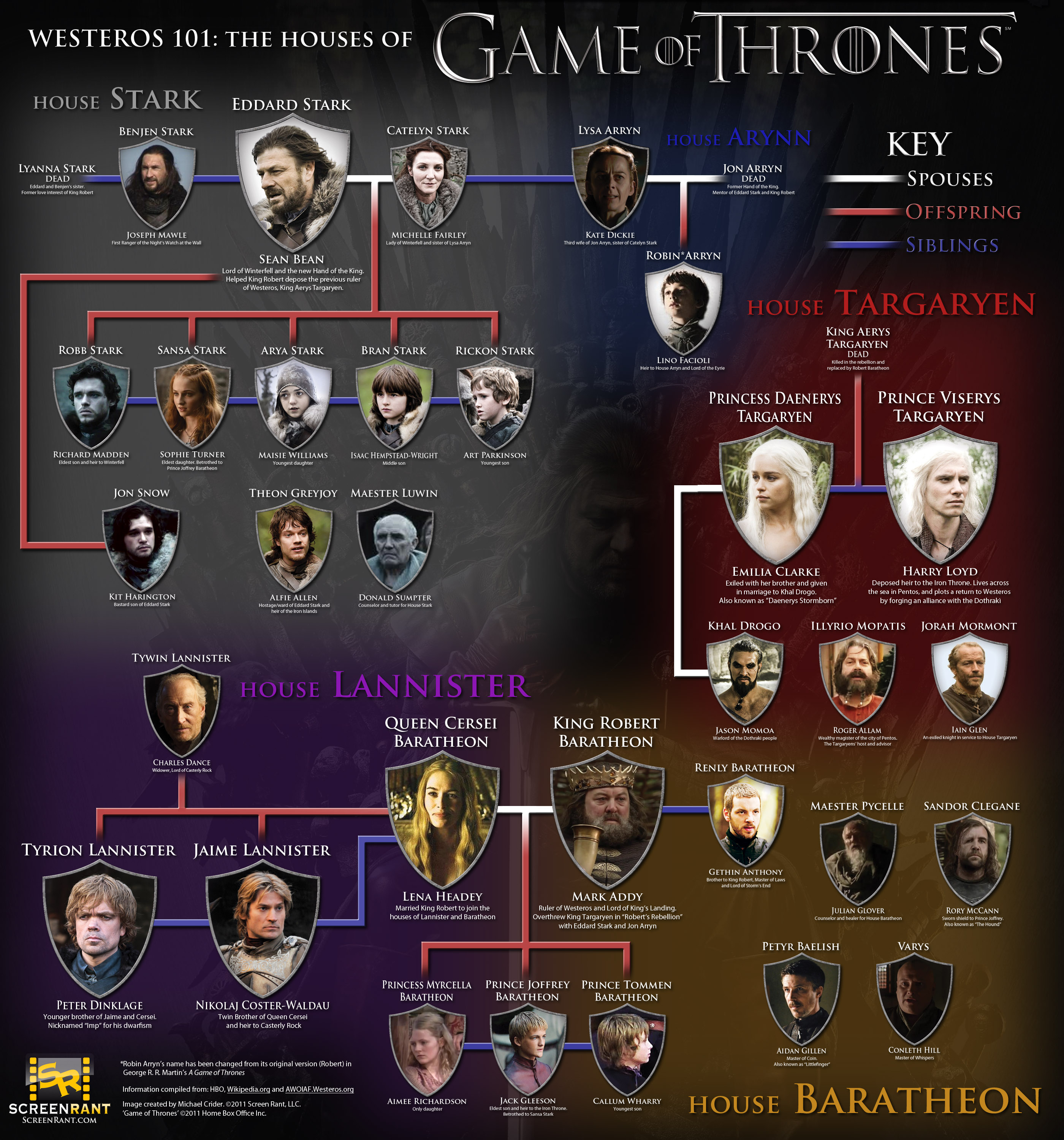 Game of Thrones Houses 101