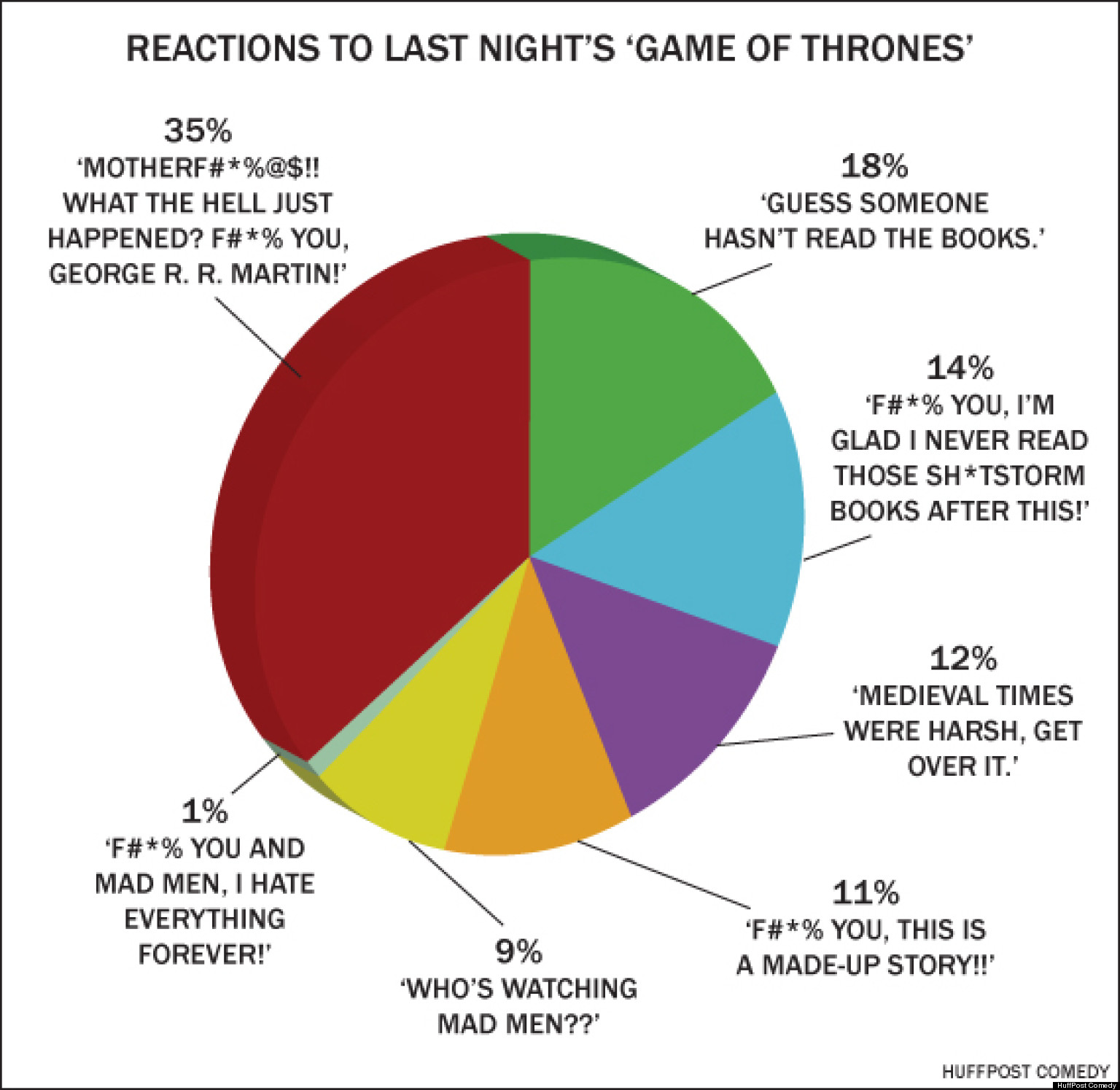 Reaction to Game of Thrones